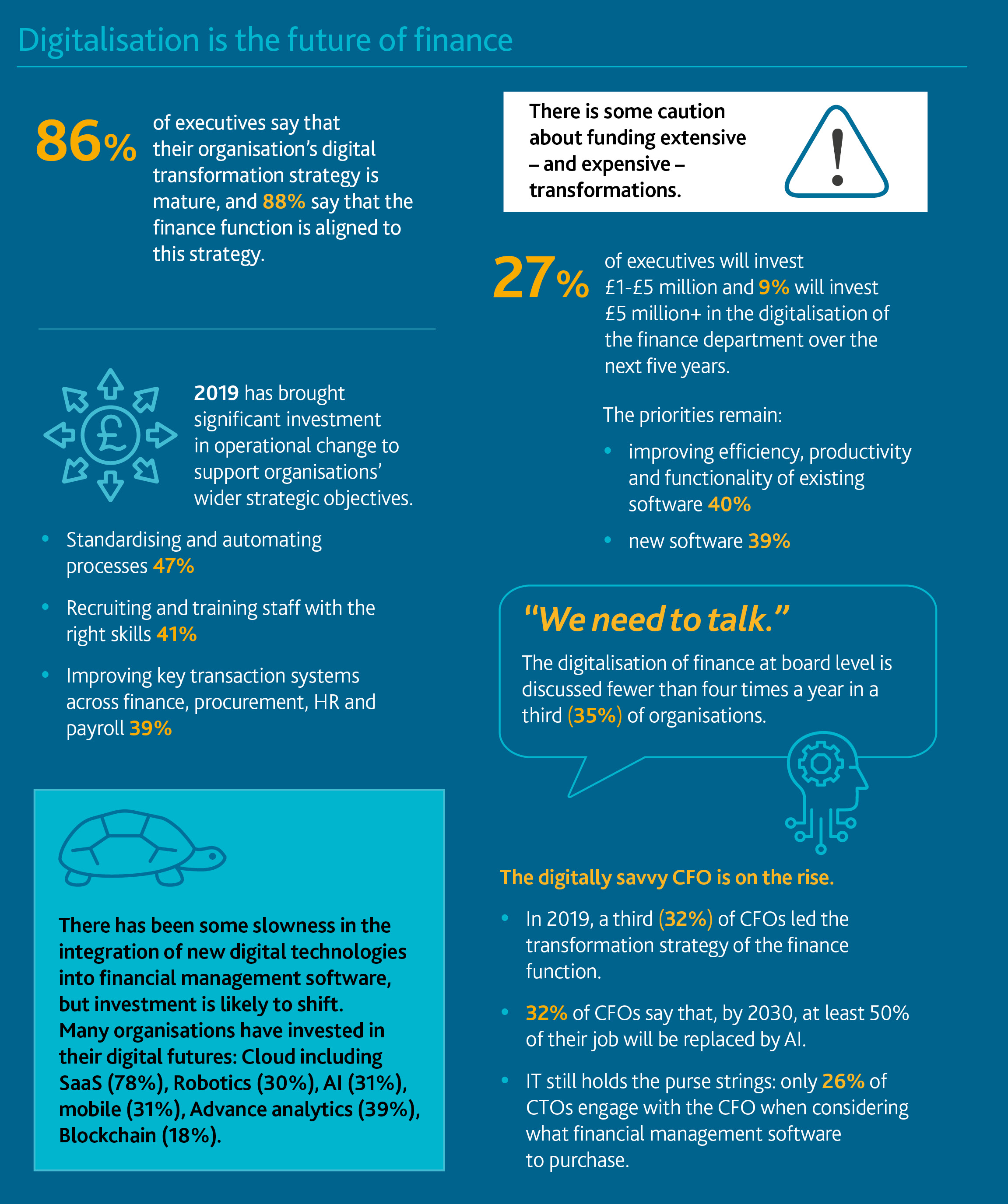 The Chief Financial Officer: A Number Cruncher or a Driver of Innovation and Change? infographic